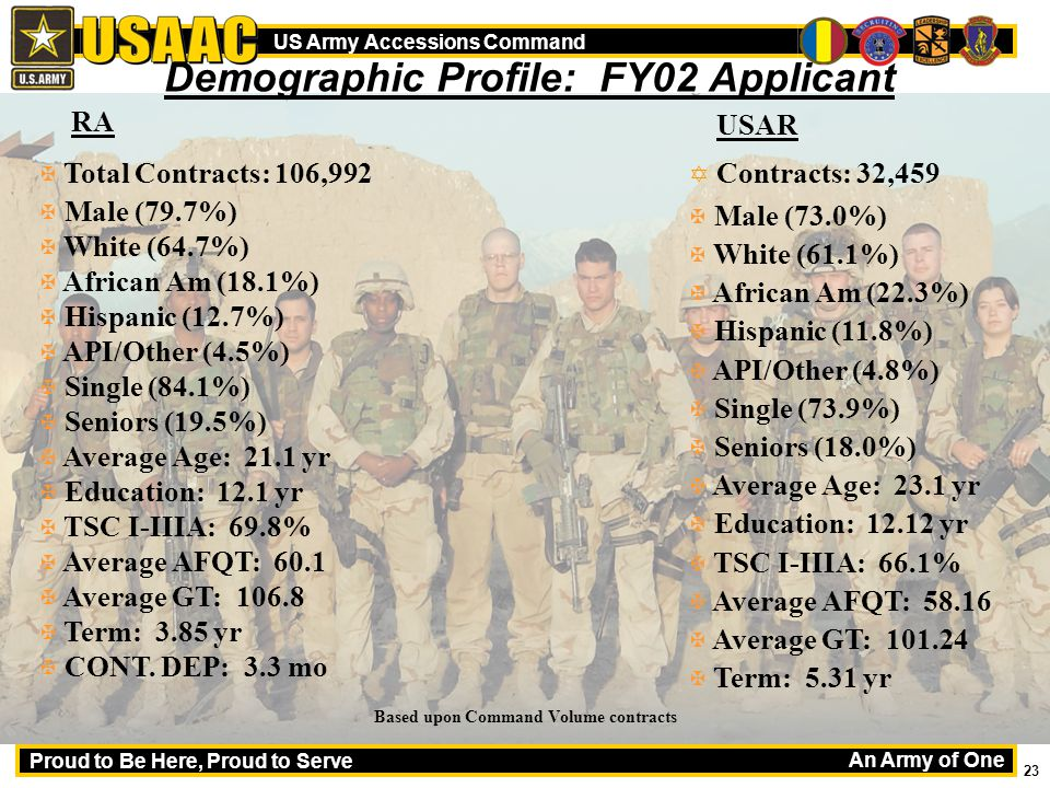 An Army of One Proud to Be Here, Proud to Serve US Army Accessions Command 23 Demographic Profile: FY02 Applicant Based upon Command Volume contracts X Total Contracts: 106,992 X Male (79.7%) X White (64.7%) X African Am (18.1%) X Hispanic (12.7%) X API/Other (4.5%) X Single (84.1%) X Seniors (19.5%) X Average Age: 21.1 yr X Education: 12.1 yr X TSC I-IIIA: 69.8% X Average AFQT: 60.1 X Average GT: 106.8 X Term: 3.85 yr X CONT.