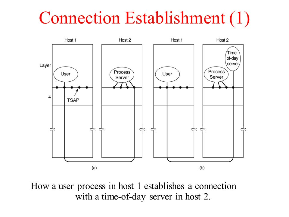 Connection Establishment (1) How a user process in host 1 establishes a connection with a time-of-day server in host 2.