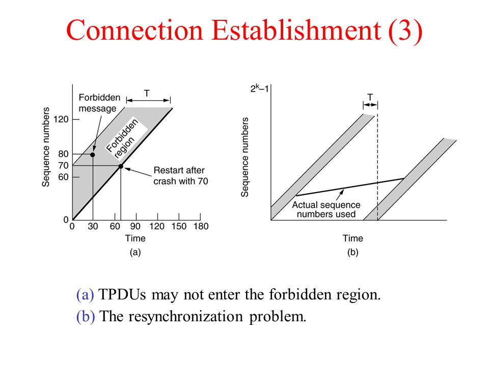 Connection Establishment (3) (a) TPDUs may not enter the forbidden region. (b) The resynchronization problem.