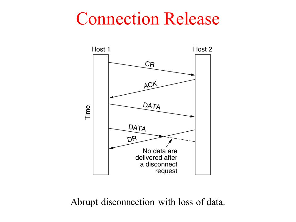 Connection Release Abrupt disconnection with loss of data.