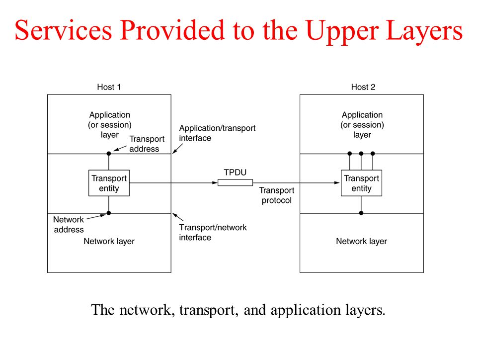 Services Provided to the Upper Layers The network, transport, and application layers.