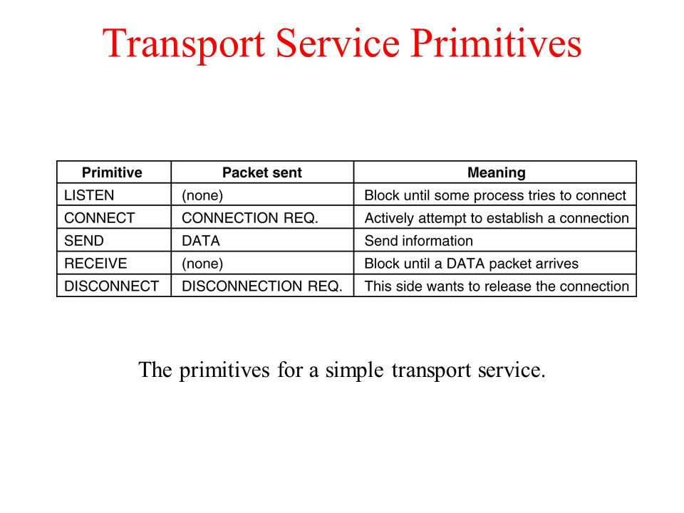 The Internet Transport Protocols: TCP a)Introduction to TCP b)The TCP Service Model c)The TCP Protocol d)The TCP Segment Header e)TCP Connection Establishment f)TCP Connection Release g)TCP Connection Management Modeling h)TCP Transmission Policy i)TCP Congestion Control j)TCP Timer Management k)Wireless TCP and UDP l)Transactional TCP