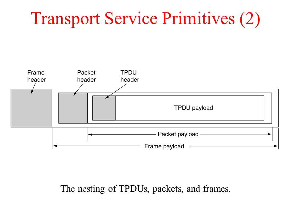 Transport Service Primitives (3) A state diagram for a simple connection management scheme.
