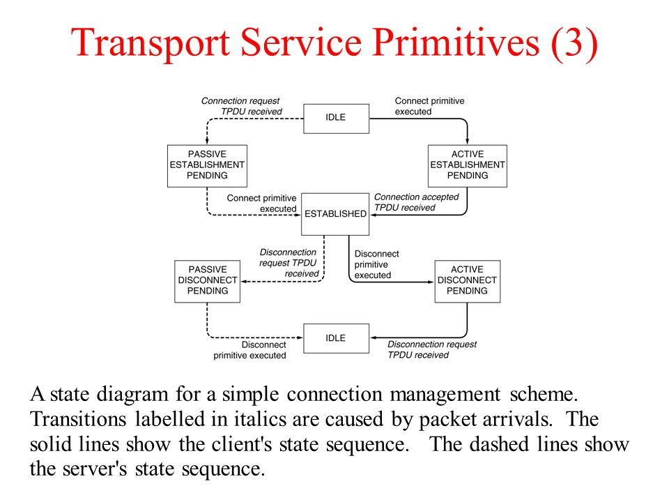 Transport Service Primitives (3) A state diagram for a simple connection management scheme. Transitions labelled in italics are caused by packet arriv