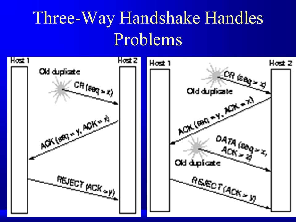 Three-Way Handshake Handles Problems