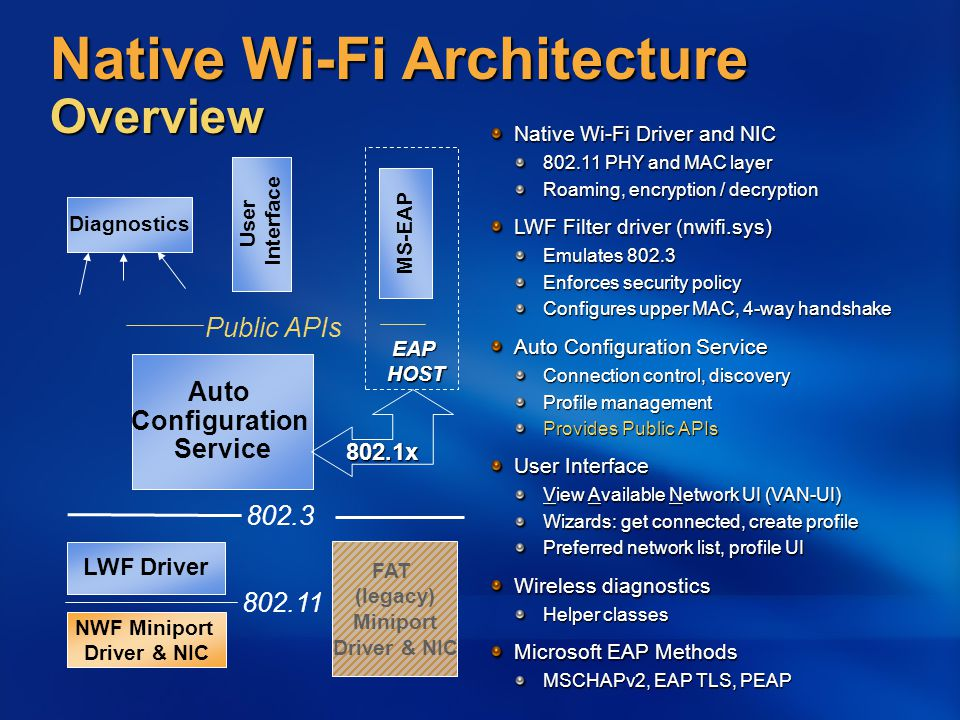 User Interface MS-EAP 3rd Party Application Auto Configuration Service Native Wi-Fi Extensibility NWF Miniport Driver & NIC 802.3 Public APIs 802.11 LWF Driver Helper Diagnostics Provided by: Microsoft ISV IHV EAP HOST Framework Framework 802.11 Filter 3 rd Party EAP Service Extension UI extension Monitoring Filter Driver Traffic monitor User mode driver extension Key management Key management Proprietary authentication Proprietary authentication Power control Power control Configuration and prompting Interactive UI Interactive UI Advanced UI extension Advanced UI extension Win32 application, scripts Connection manager Connection manager Site survey Site survey Easy connect Easy connect Custom EAP methods e.g., EAPFAST, LEAP e.g., EAPFAST, LEAP Custom Helper Classes 802.1x FAT (legacy) Miniport Driver & NIC