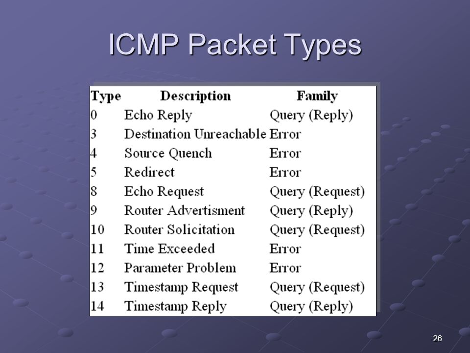 26 ICMP Packet Types