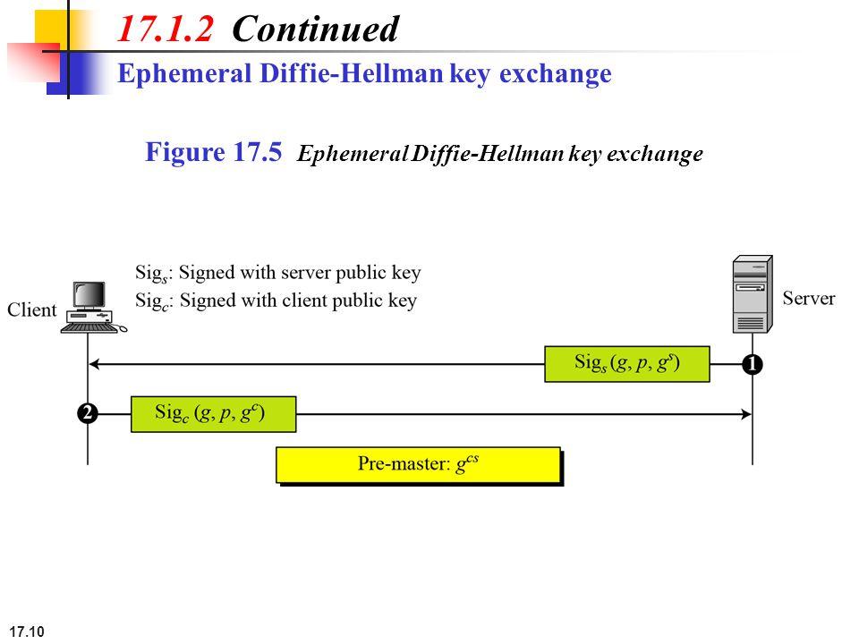 17.10 Ephemeral Diffie-Hellman key exchange 17.1.2 Continued Figure 17.5 Ephemeral Diffie-Hellman key exchange