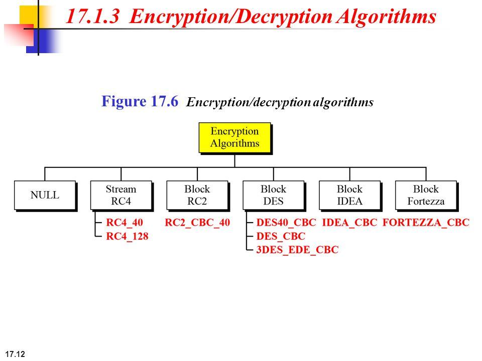 17.12 Figure 17.6 Encryption/decryption algorithms 17.1.3 Encryption/Decryption Algorithms