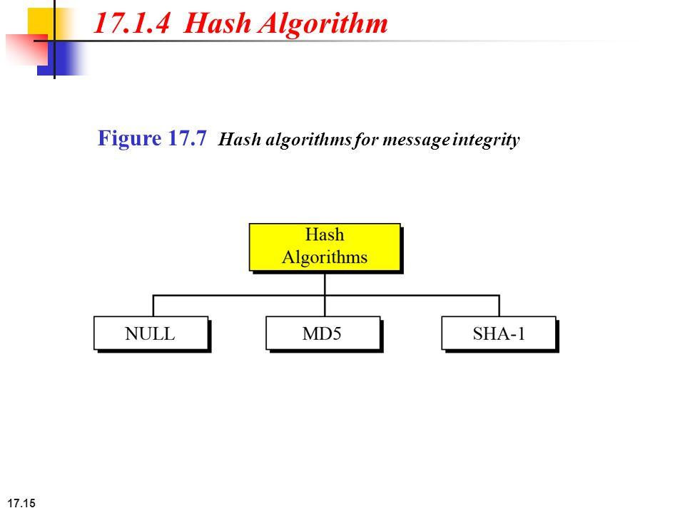 17.15 Figure 17.7 Hash algorithms for message integrity 17.1.4 Hash Algorithm