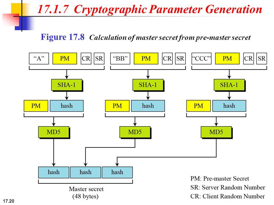 17.20 17.1.7 Cryptographic Parameter Generation Figure 17.8 Calculation of master secret from pre-master secret