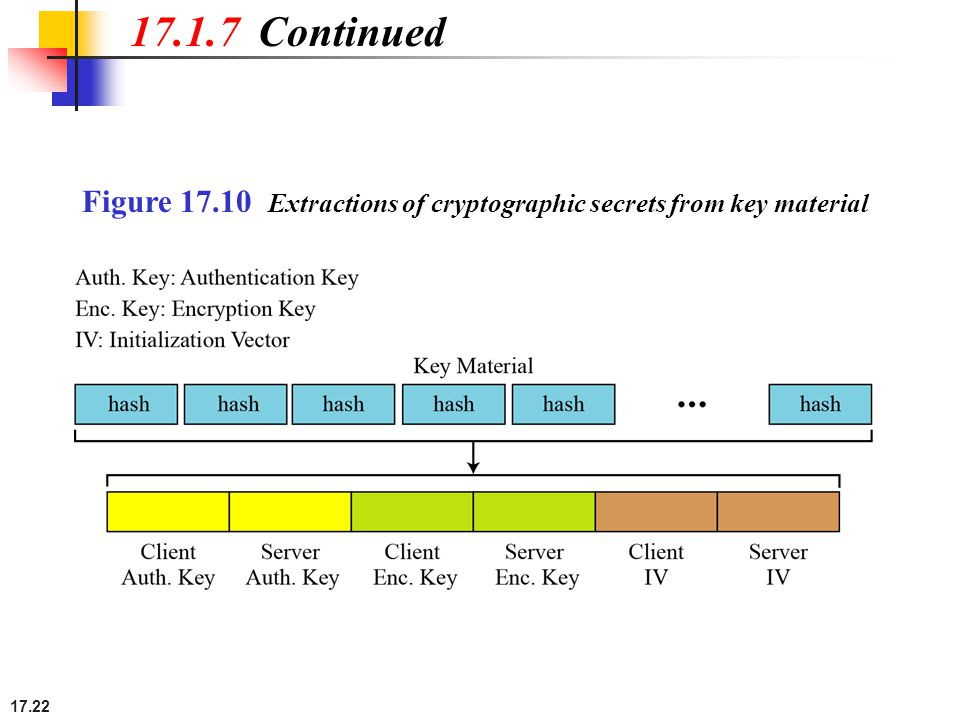 17.22 Figure 17.10 Extractions of cryptographic secrets from key material 17.1.7 Continued