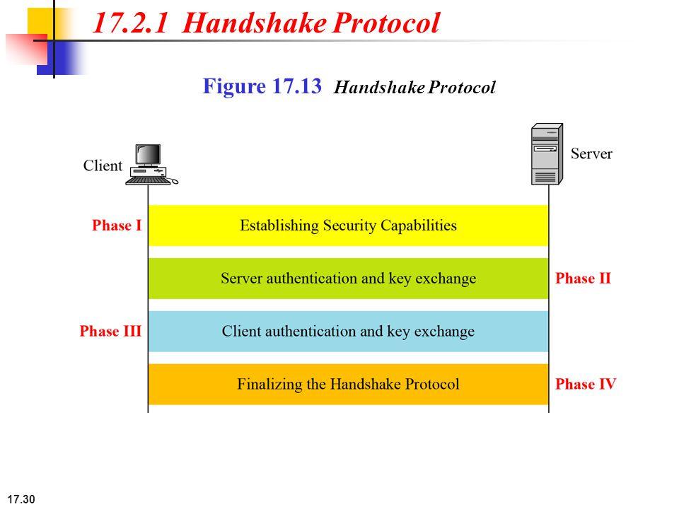 17.30 17.2.1 Handshake Protocol Figure 17.13 Handshake Protocol