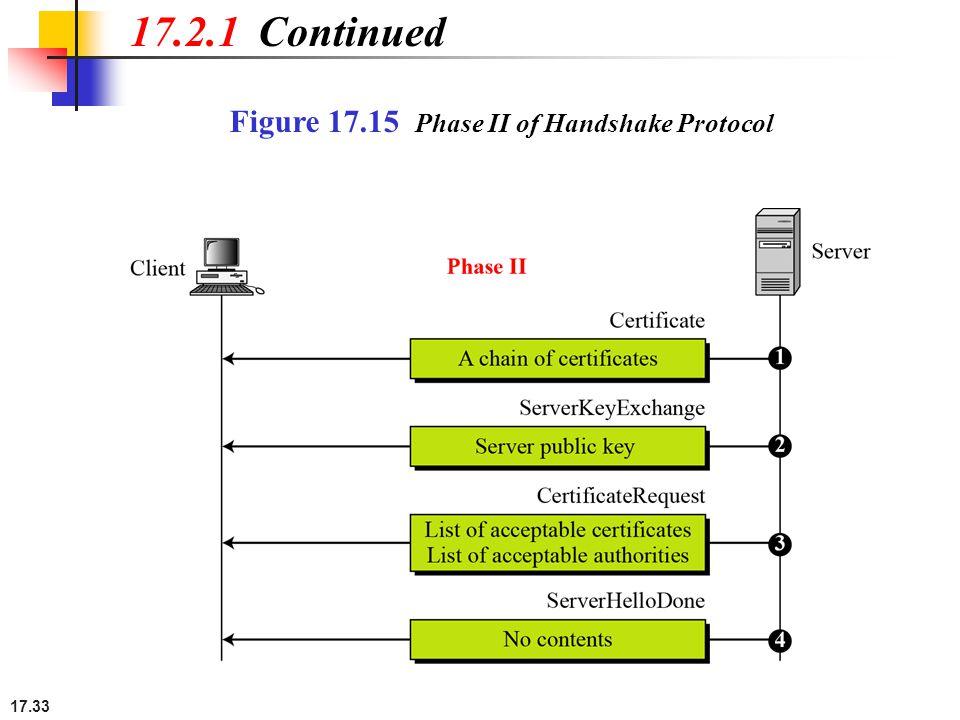 17.33 Figure 17.15 Phase II of Handshake Protocol 17.2.1 Continued