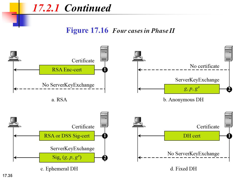 17.35 Figure 17.16 Four cases in Phase II 17.2.1 Continued
