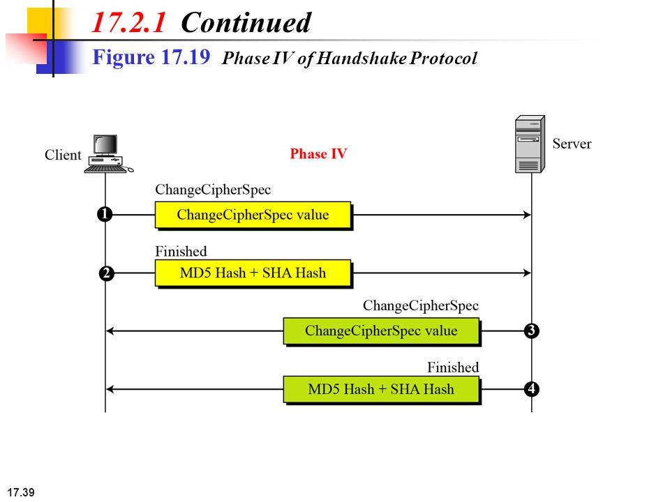 17.39 Figure 17.19 Phase IV of Handshake Protocol 17.2.1 Continued