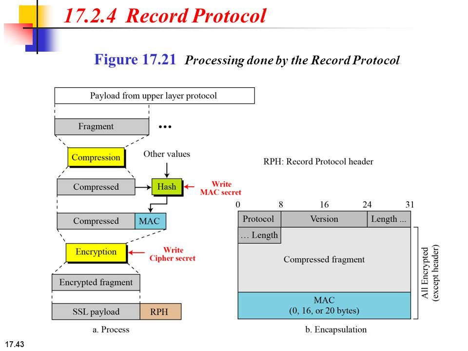 17.43 17.2.4 Record Protocol Figure 17.21 Processing done by the Record Protocol