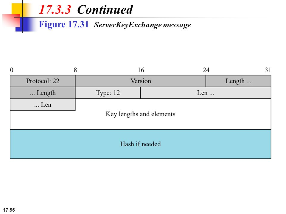 17.55 Figure 17.31 ServerKeyExchange message 17.3.3 Continued