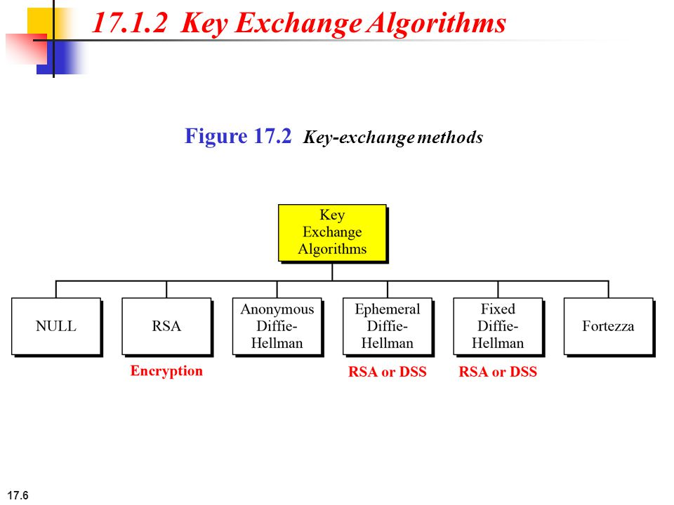 17.6 17.1.2 Key Exchange Algorithms Figure 17.2 Key-exchange methods