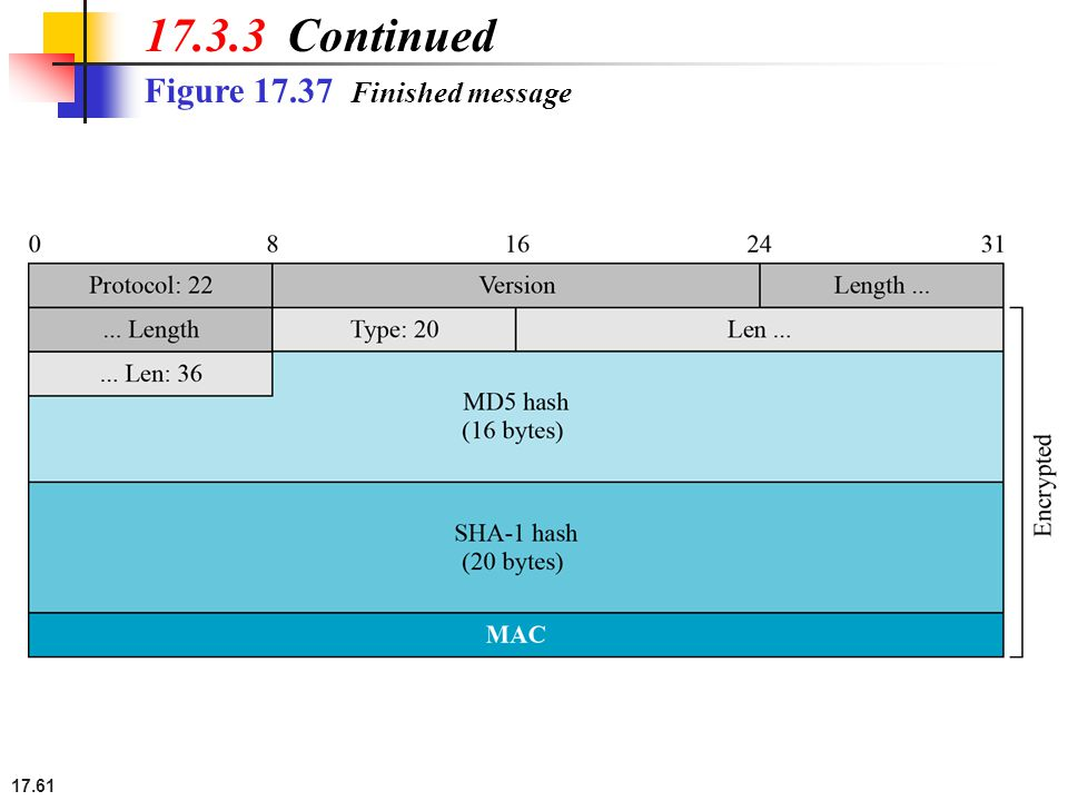 17.61 Figure 17.37 Finished message 17.3.3 Continued