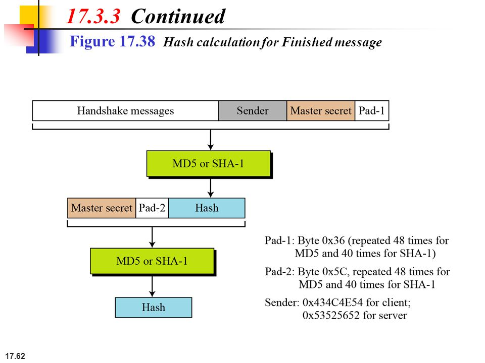 17.62 Figure 17.38 Hash calculation for Finished message 17.3.3 Continued