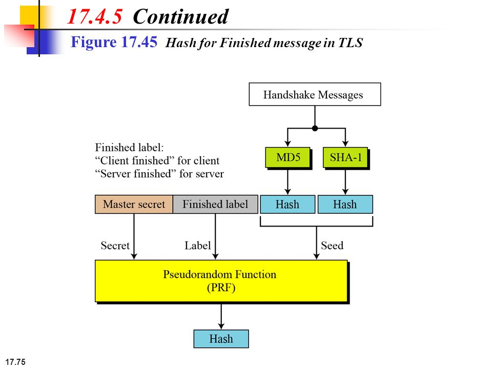 17.75 Figure 17.45 Hash for Finished message in TLS 17.4.5 Continued