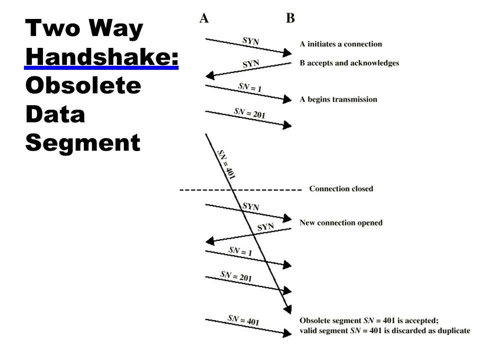 Two Way Handshake: Obsolete Data Segment