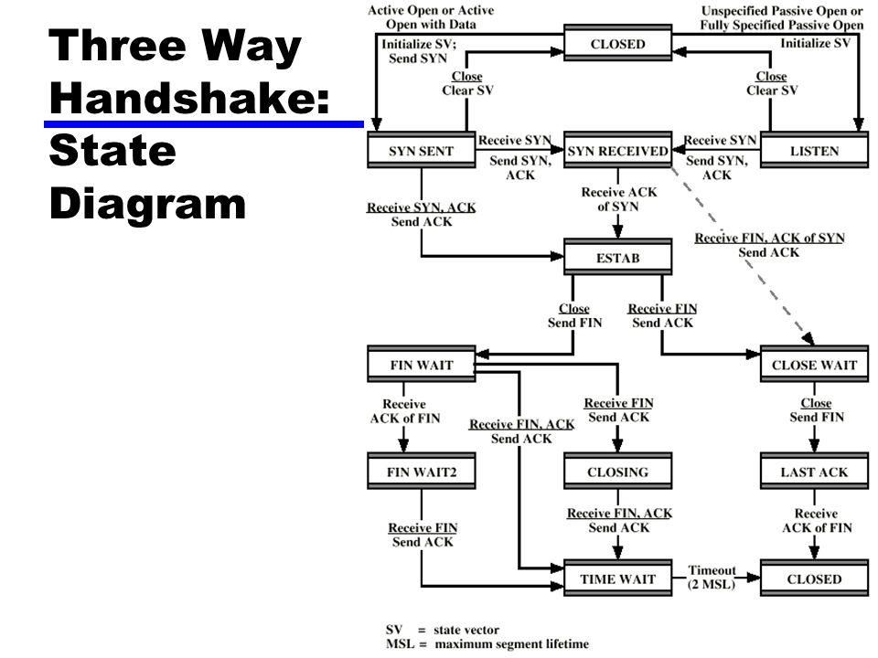 Three Way Handshake: State Diagram