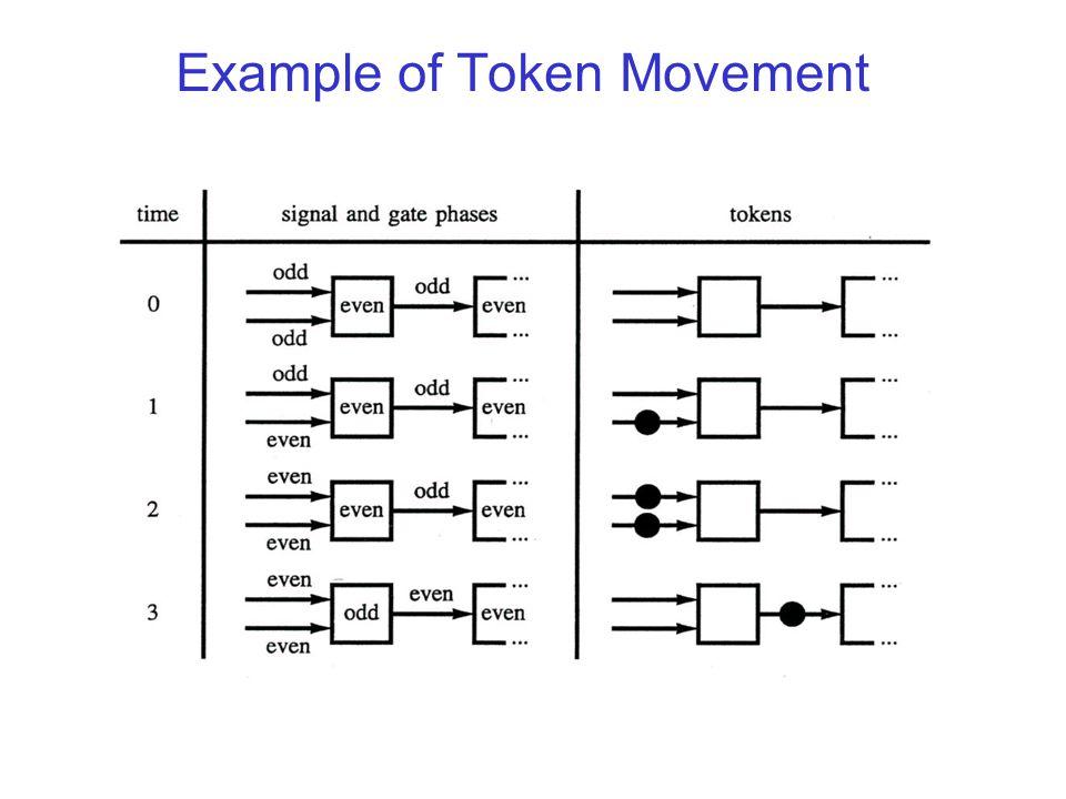 Example of Token Movement
