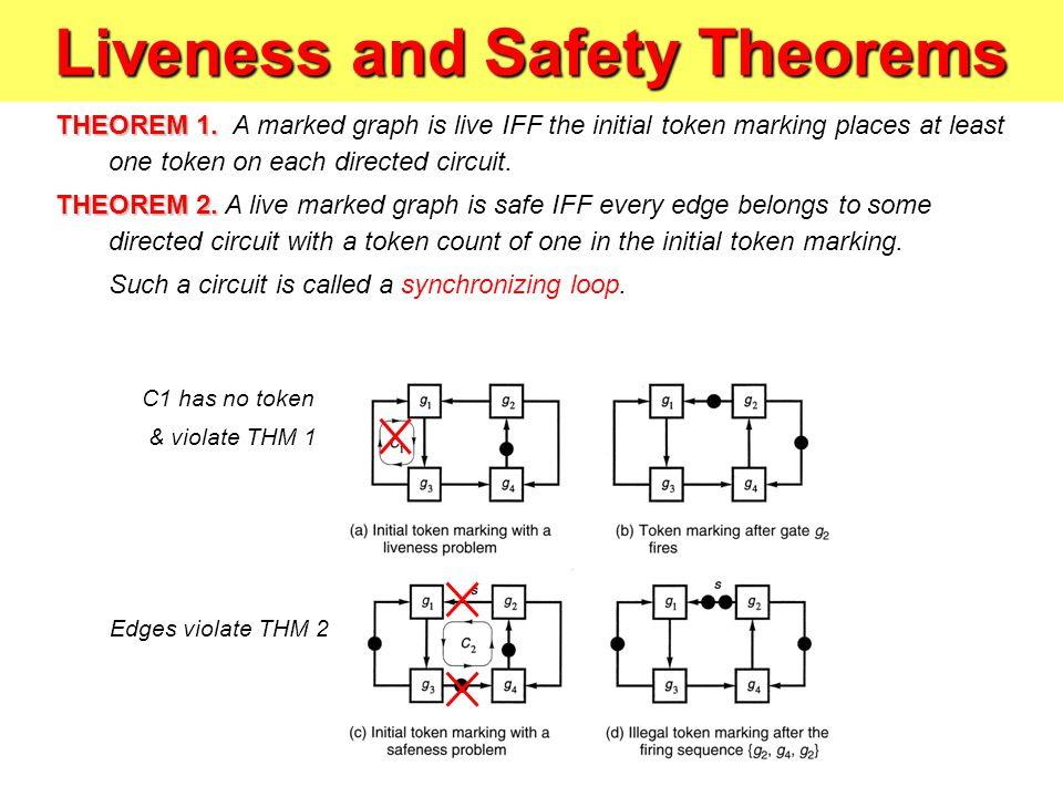 Liveness and Safety Theorems THEOREM 1.THEOREM 1.