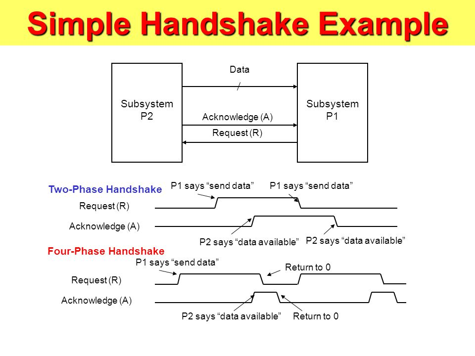 Simple Handshake Example Subsystem P2 Subsystem P1 Data Request (R) Acknowledge (A) Four-Phase Handshake Two-Phase Handshake Request (R) Acknowledge (A) Request (R) Acknowledge (A) P1 says send data P2 says data available P1 says send data P2 says data available Return to 0