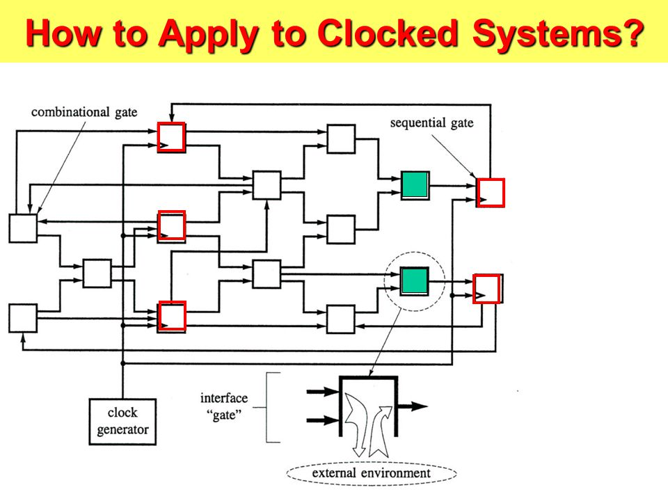 How to Apply to Clocked Systems?