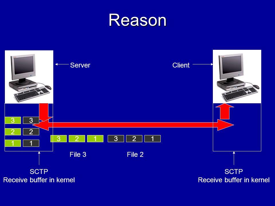Reason 321321 File 2File 3 1 SCTP Receive buffer in kernel ServerClient SCTP Receive buffer in kernel 2 3 1 2 3