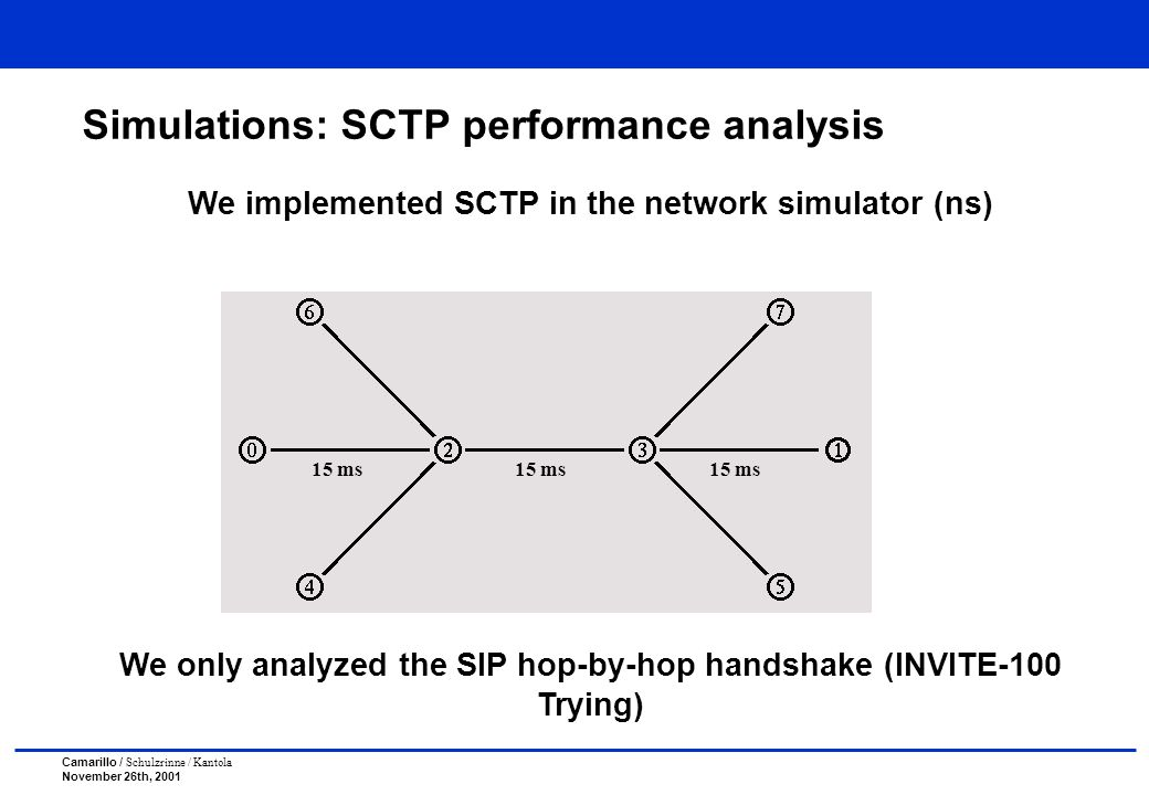 Camarillo / Schulzrinne / Kantola November 26th, 2001 Simulations: SCTP performance analysis We implemented SCTP in the network simulator (ns) We only analyzed the SIP hop-by-hop handshake (INVITE-100 Trying) 15 ms