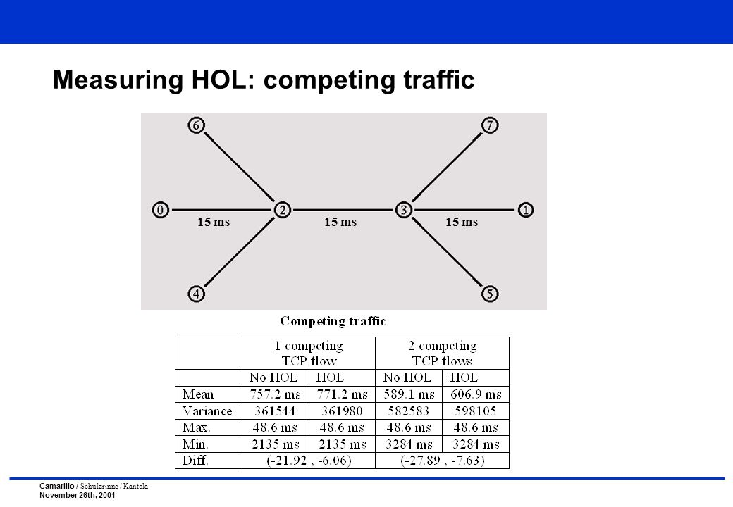 Camarillo / Schulzrinne / Kantola November 26th, 2001 Measuring HOL: competing traffic 15 ms