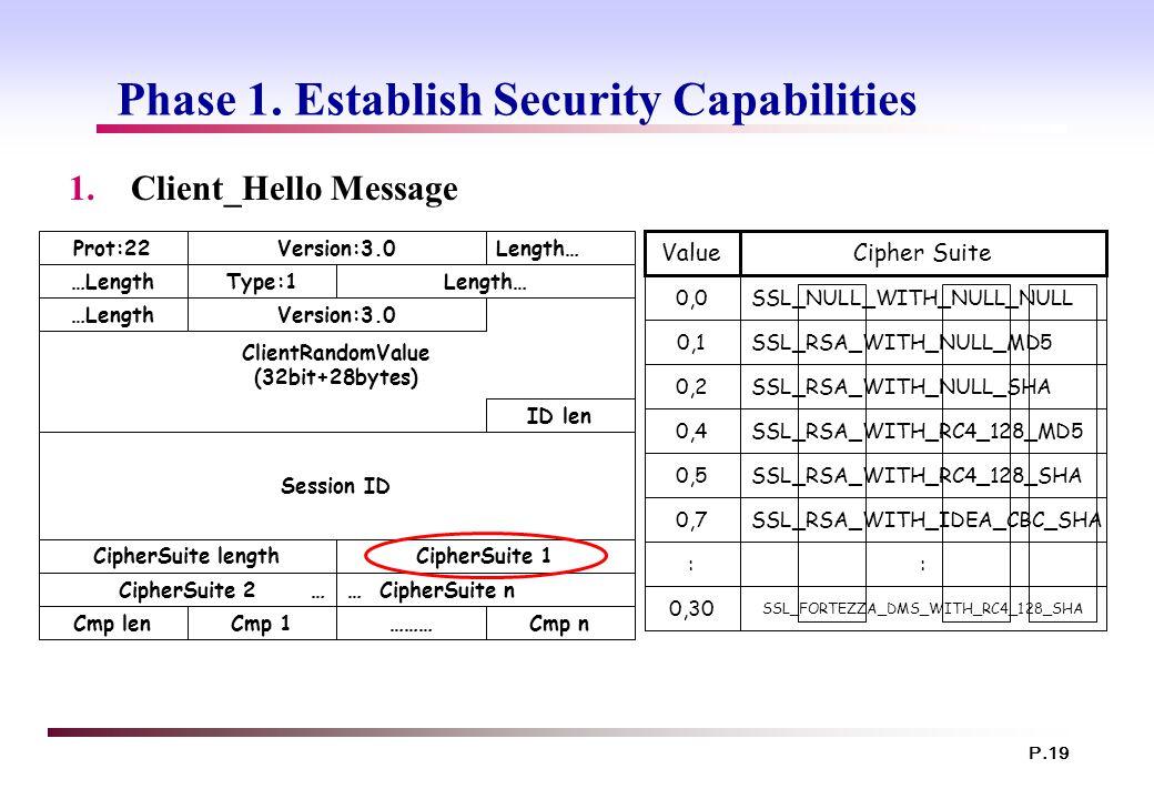 P.19 Phase 1. Establish Security Capabilities 1.Client_Hello Message ClientRandomValue (32bit+28bytes) Prot:22Version:3.0Length… …LengthType:1Length…