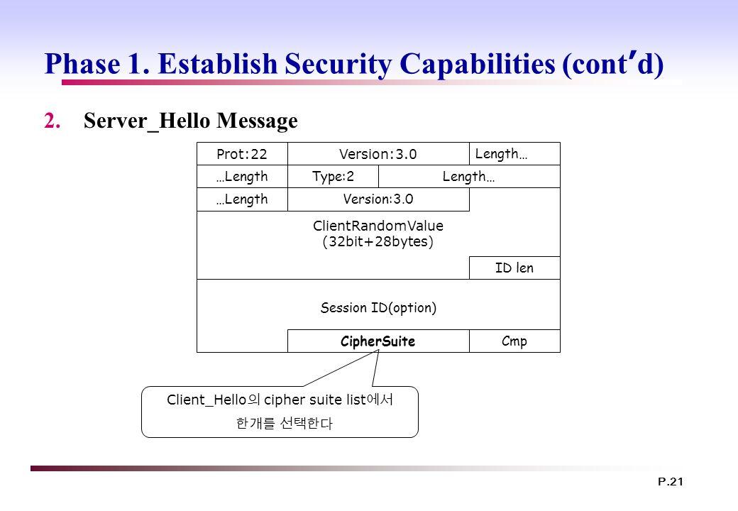 P.21 Phase 1. Establish Security Capabilities (cont ' d) 2.Server_Hello Message ClientRandomValue (32bit+28bytes) Prot:22Version:3.0 Length… …LengthTy