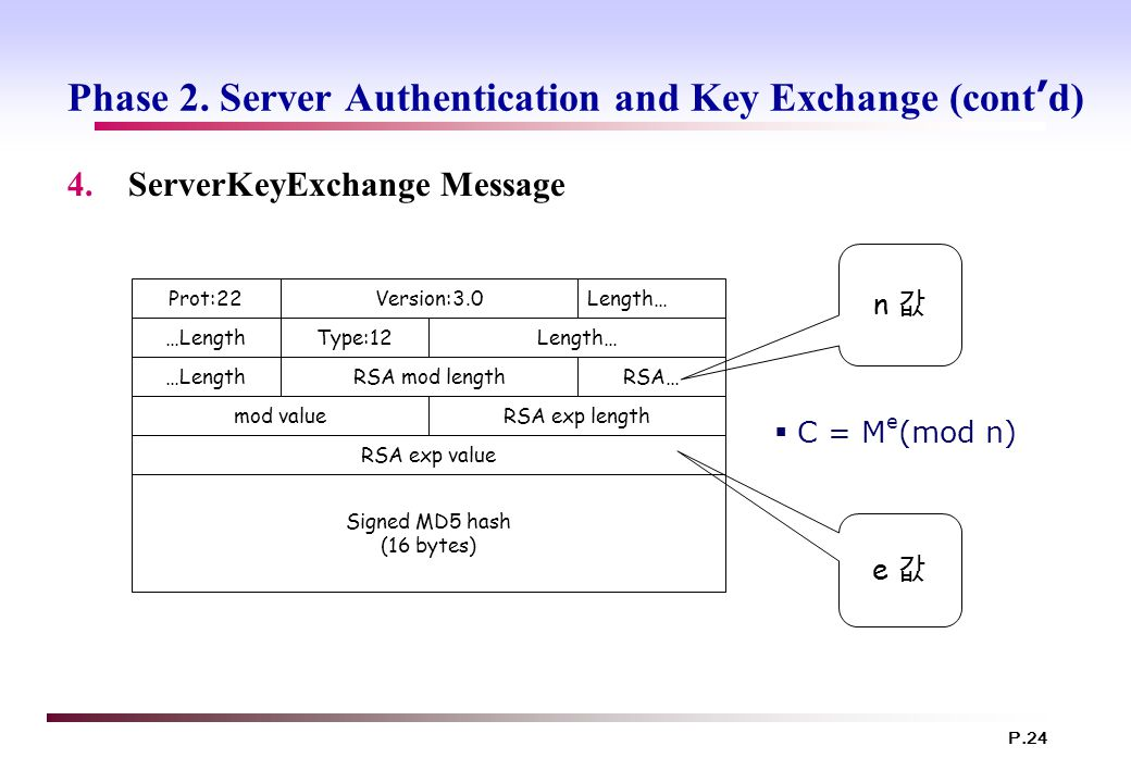 P.24 Phase 2. Server Authentication and Key Exchange (cont ' d) 4.ServerKeyExchange Message Signed MD5 hash (16 bytes) Prot:22Version:3.0Length… …Leng