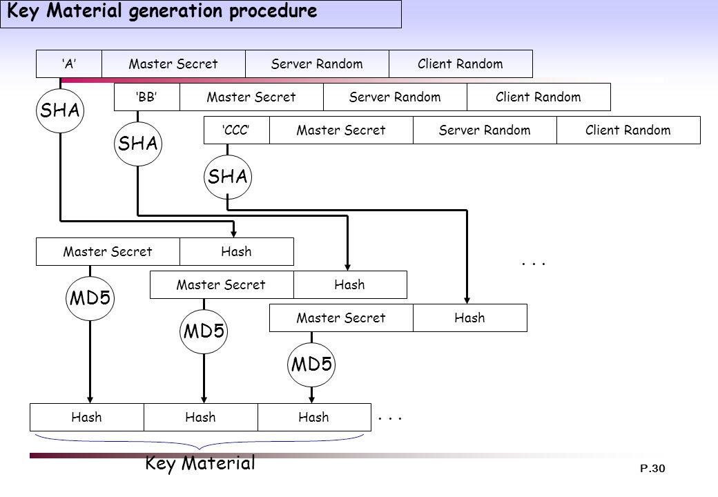P.30 Key Material generation procedure SHA 'A'Master SecretServer RandomClient Random 'BB'Master SecretServer RandomClient Random 'CCC'Master SecretSe