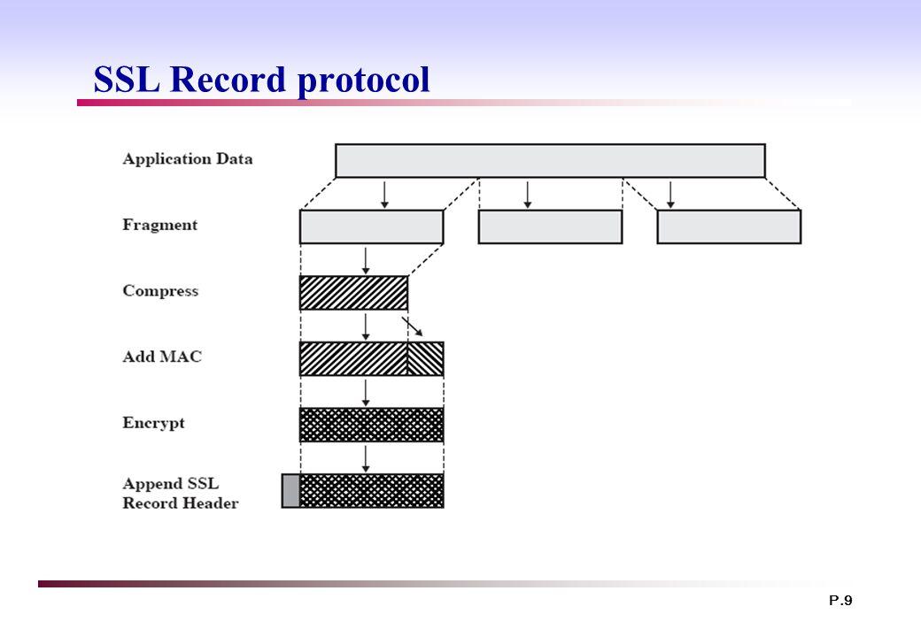 P.9 SSL Record protocol