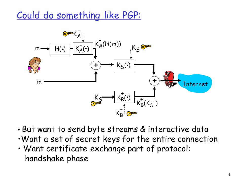 4 Could do something like PGP: But want to send byte streams & interactive data Want a set of secret keys for the entire connection Want certificate exchange part of protocol: handshake phase H( ).