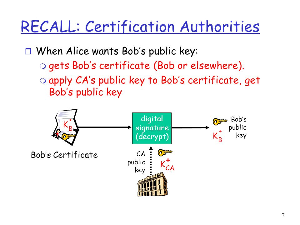 7 RECALL: Certification Authorities r When Alice wants Bob's public key: m gets Bob's certificate (Bob or elsewhere).