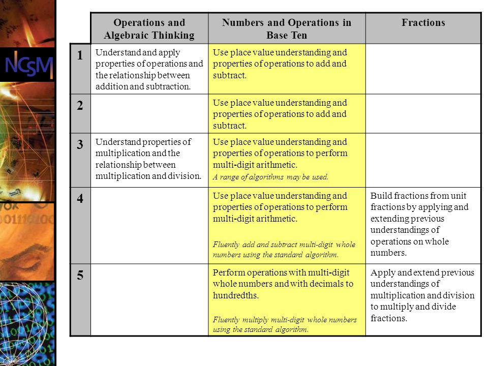 Operations and Algebraic Thinking Numbers and Operations in Base Ten Fractions 1 Understand and apply properties of operations and the relationship be