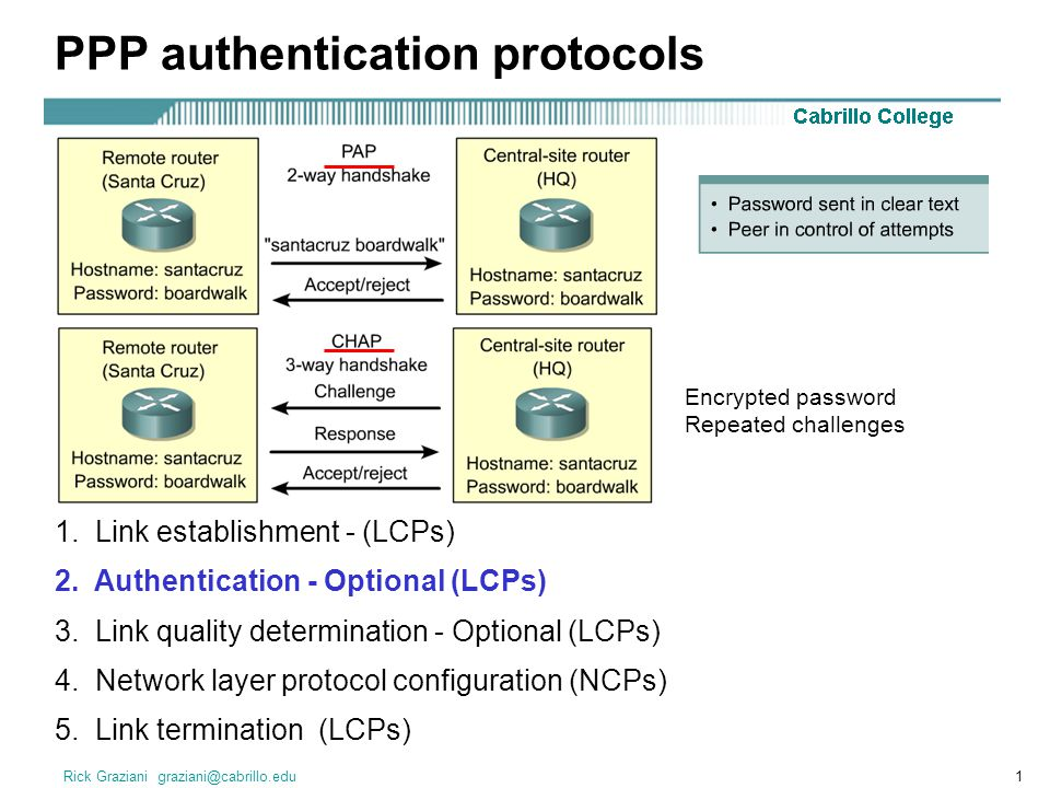 Rick Graziani PPP authentication protocols 1.
