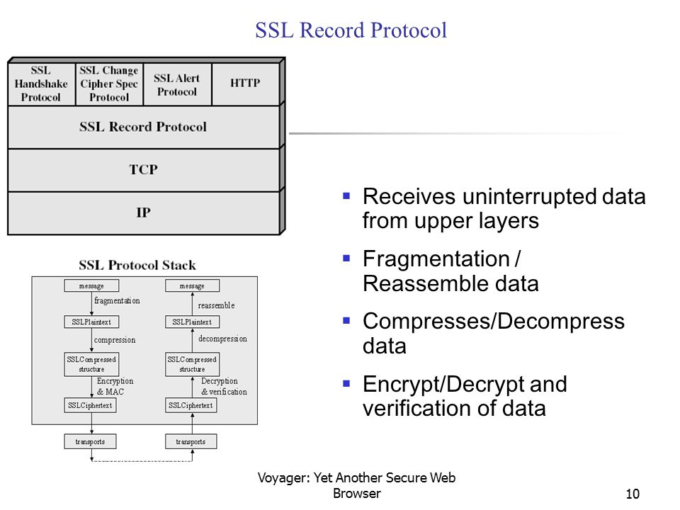 Voyager: Yet Another Secure Web Browser10 SSL Record Protocol  Receives uninterrupted data from upper layers  Fragmentation / Reassemble data  Comp