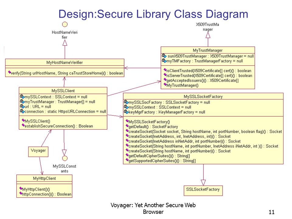 Voyager: Yet Another Secure Web Browser11 Design:Secure Library Class Diagram
