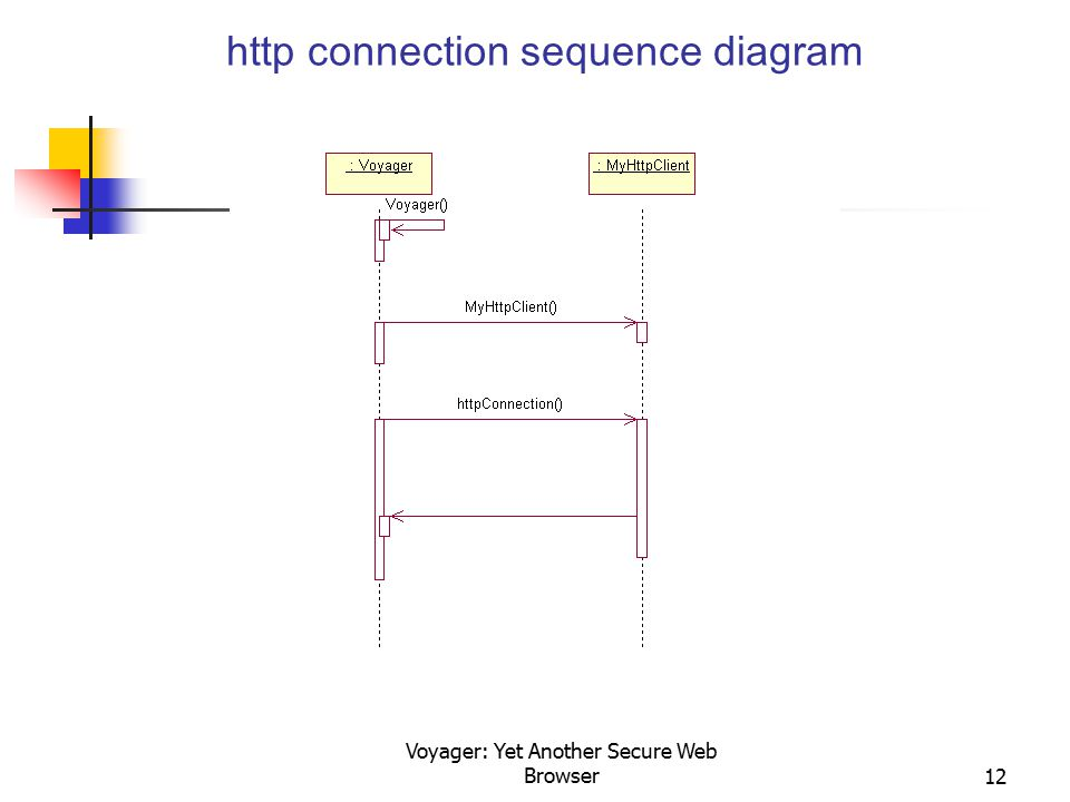 Voyager: Yet Another Secure Web Browser12 http connection sequence diagram