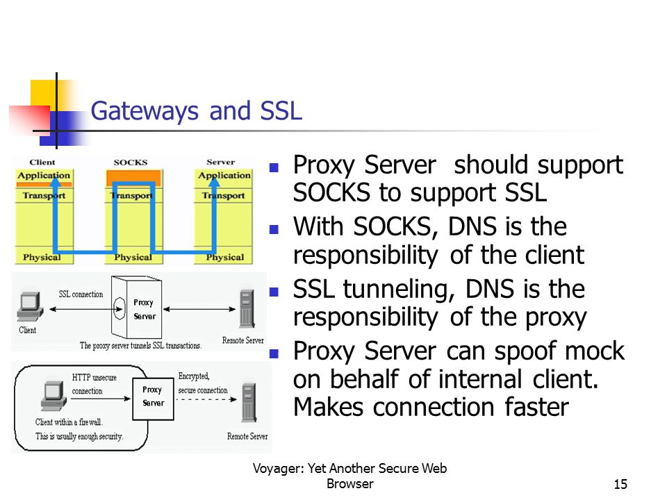 Voyager: Yet Another Secure Web Browser15 Gateways and SSL Proxy Server should support SOCKS to support SSL With SOCKS, DNS is the responsibility of t