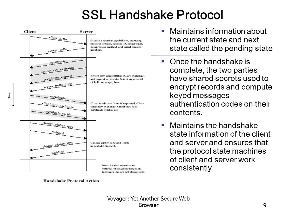 Voyager: Yet Another Secure Web Browser9 SSL Handshake Protocol  Maintains information about the current state and next state called the pending stat