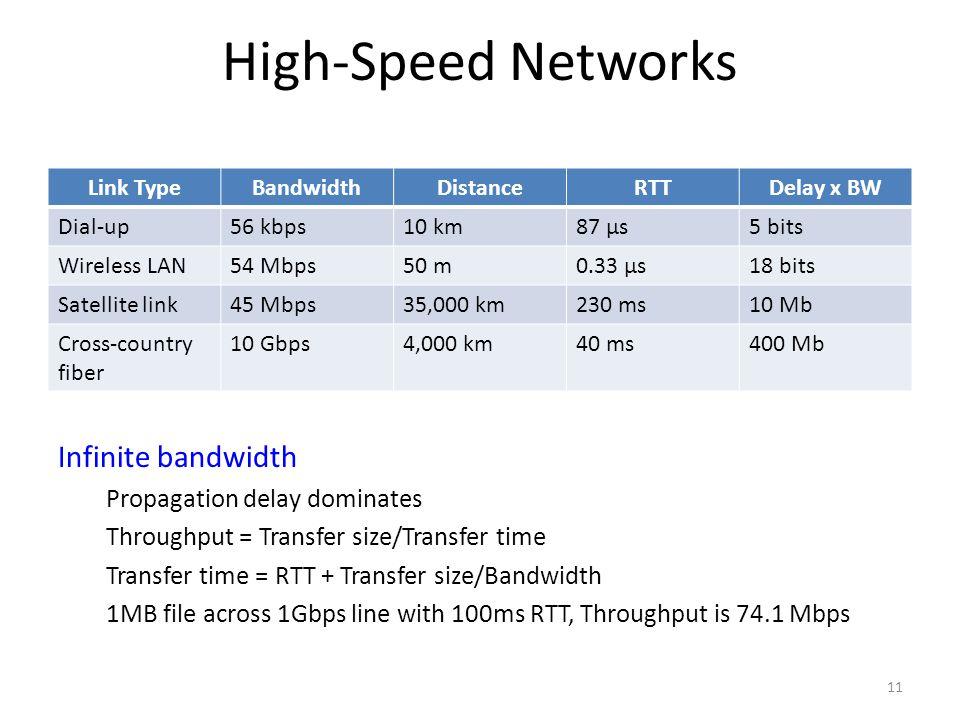 High-Speed Networks Link TypeBandwidthDistanceRTTDelay x BW Dial-up56 kbps10 km87 μs5 bits Wireless LAN54 Mbps50 m0.33 μs18 bits Satellite link45 Mbps35,000 km230 ms10 Mb Cross-country fiber 10 Gbps4,000 km40 ms400 Mb 11 Infinite bandwidth Propagation delay dominates Throughput = Transfer size/Transfer time Transfer time = RTT + Transfer size/Bandwidth 1MB file across 1Gbps line with 100ms RTT, Throughput is 74.1 Mbps